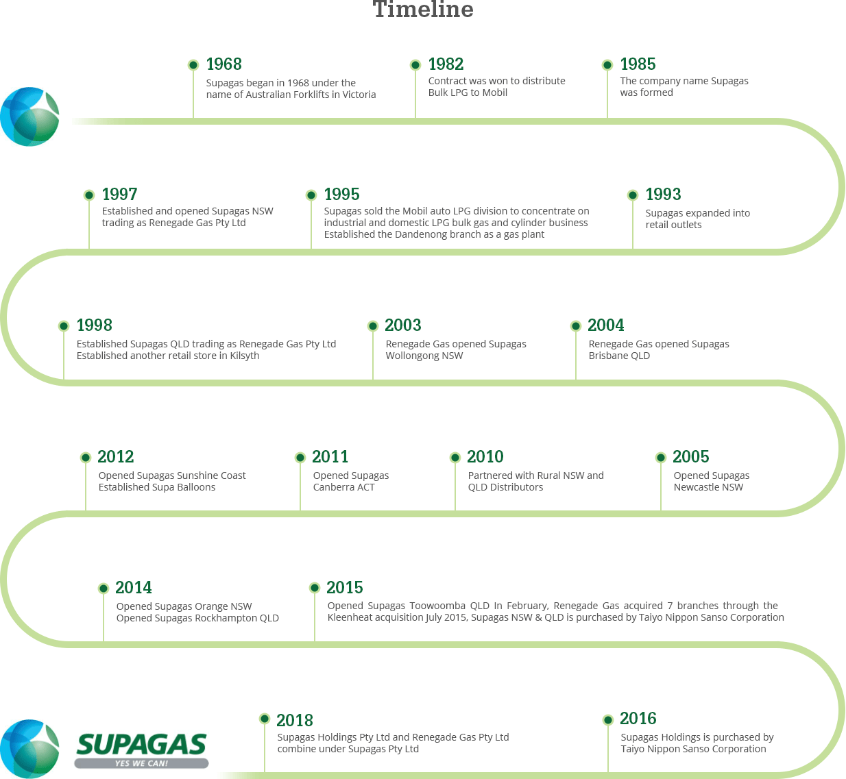 Supagas Timeline History