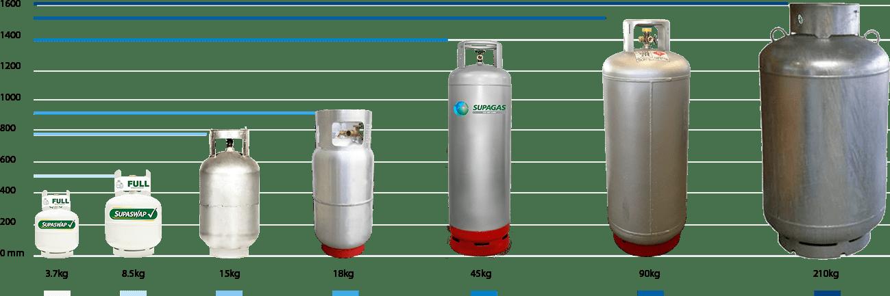 Supagas LPG Cylinder Sizes